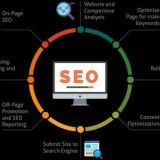SERP WIZARD Offers SEO Services at Affordable Packages